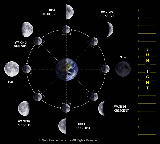 Source: http://www.moonconnection.com/moon_phases.phtml